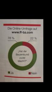 ff-Umfrage: Hat der Bauernbund zu viel Macht?