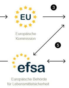 Gift im System - EFSA